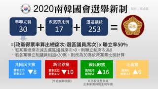 韓國引入超複雜的席次計算新制