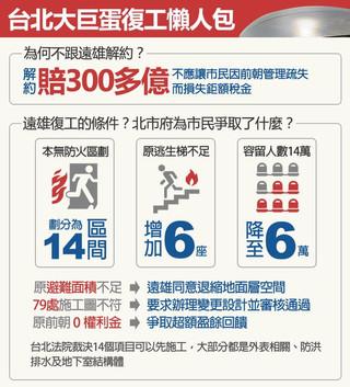 蛋蛋的哀愁:台北大巨蛋20年簡史