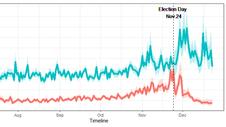 選舉前的假新聞比較多嗎?──以LINE為例