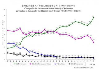 解讀台灣人認同趨勢:台灣共同體成形