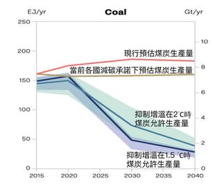 急速減煤中的城市責任──談台中火力電廠