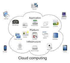 So what is the 'cloud' and why do we work in it???