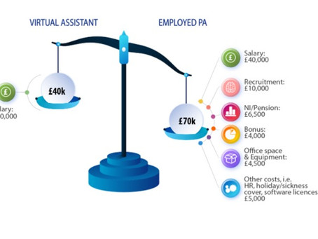 The Cost of Hiring a Virtual Assistant