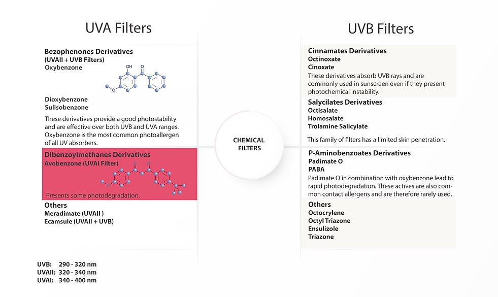 Sunscreen Chemical Filters UVA1 UVA2 UVB