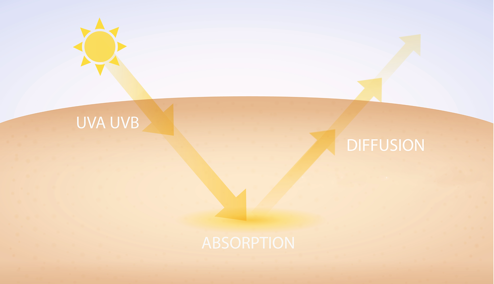 physical sunscreens are formulated with micronized (smaller size, < 200 um) minerals and work mainly by absorbing light [1,11, 12] but also by scattering UV rays away