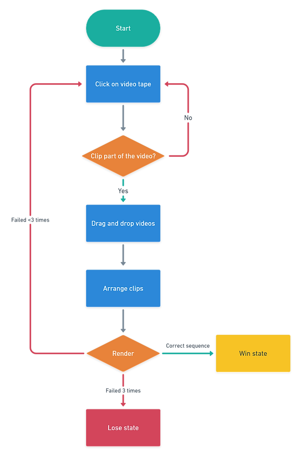 Creeper Basic Flow@2x (2).png