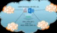 Virtual-PBX-Federation.png