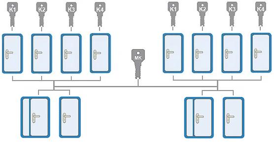 двери индивидуальными ключами