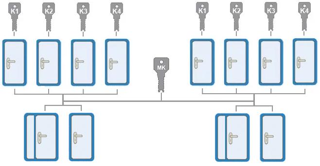 Система Центральный замок и мастер-ключ