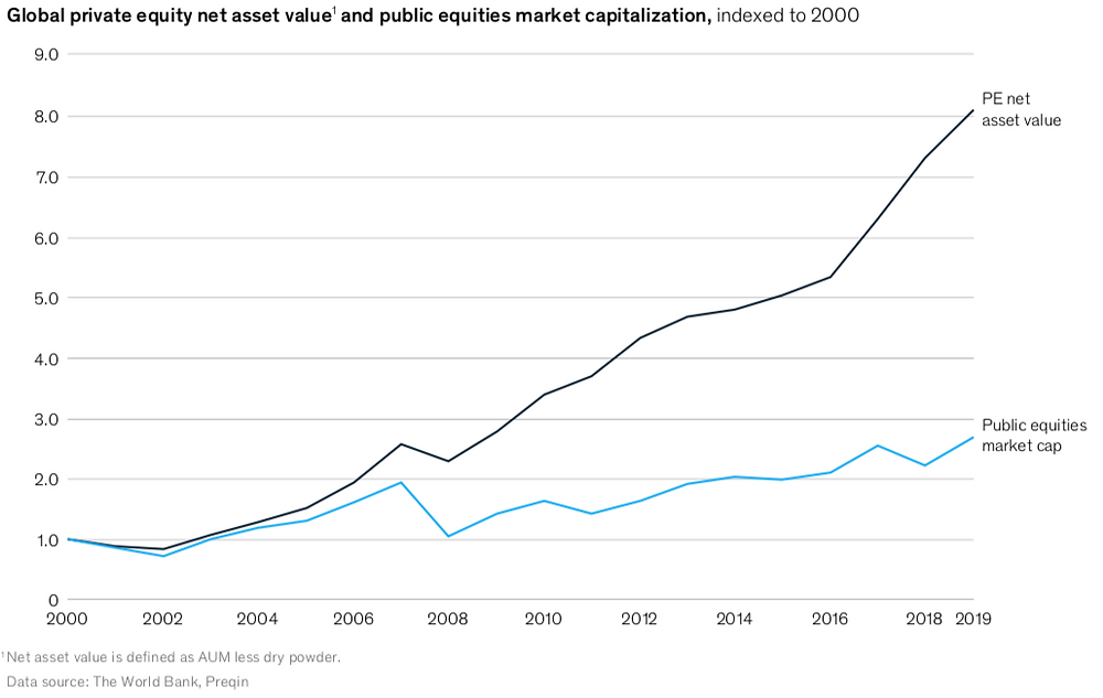 Graph depicting how private equity assets grew in comparison with public equities' market cap from 2000