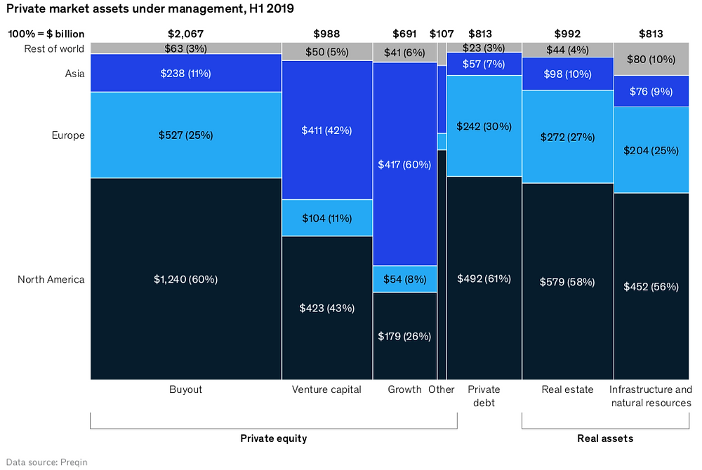 Graph depicting private markets assets under management, classified by geography and asset class