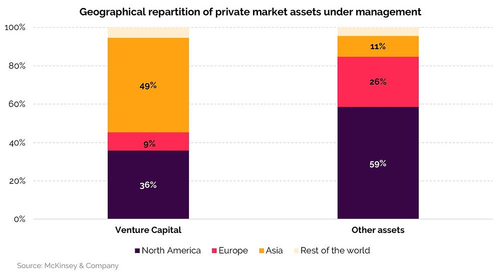 Column graph showing the geographical repartition of private market assets under management