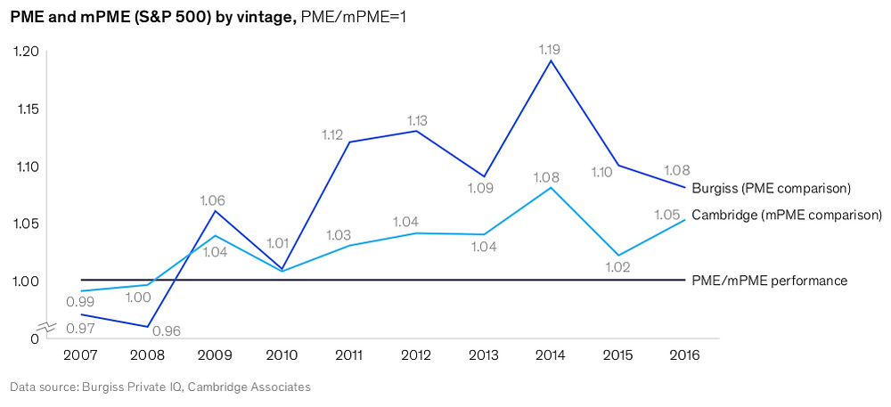 Graph depicting how private equity's performance surpassed public equities performance since 2007