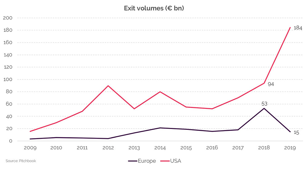 Historical graph depicting venture capital exit volumes in the USA and in Europe