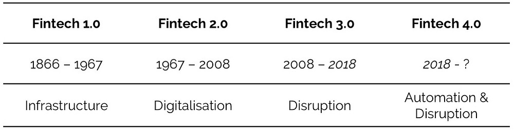 Table showing the evolution of Fintech