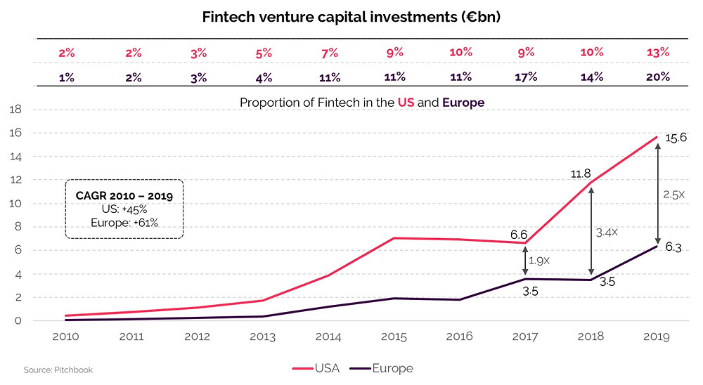 Historical graph depicting fintech venture capital investments in the USA and in Europe