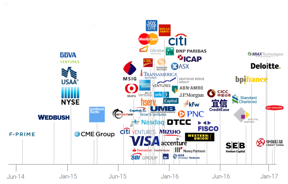 Time graph shows that financial institutions were blockchain early adopters