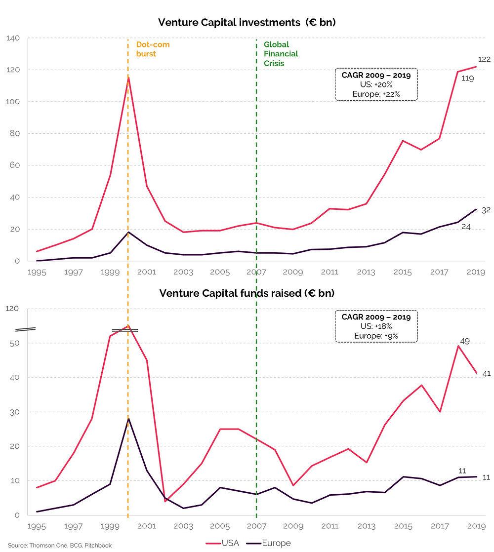 Historical graphs comparing centure capital investments and venture capital funds raised in the USA and in Europe