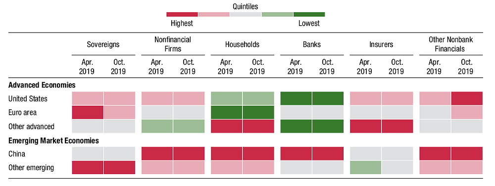 Matrices show exposure to bad debt by category