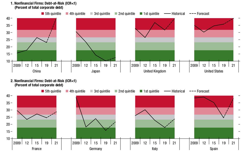 Graphs representing debt at risk per country