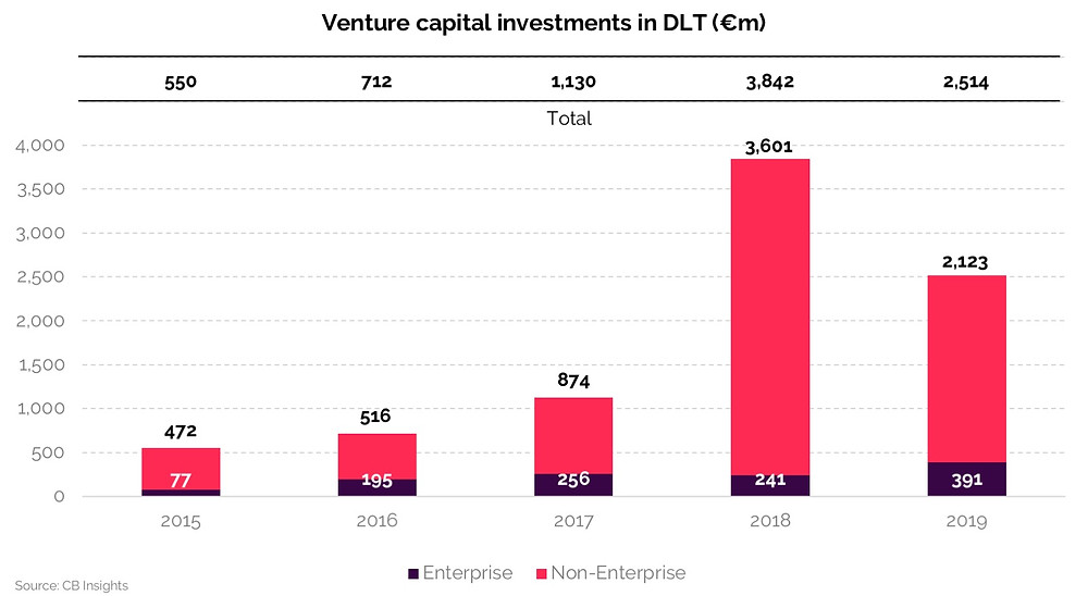 Column graph depicting venture capital investments in DLT