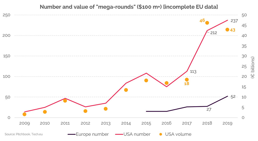 """Historical graph representing the number and value of venture capital """"mega round"""" in the USA and in Europe"""