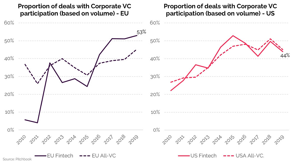 Historical graph comparing the proportion of deals with Corporate VC participation in fintech deals in the USA and in Europe