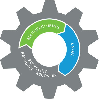 manufacturing - usage - recycling - resource recovery