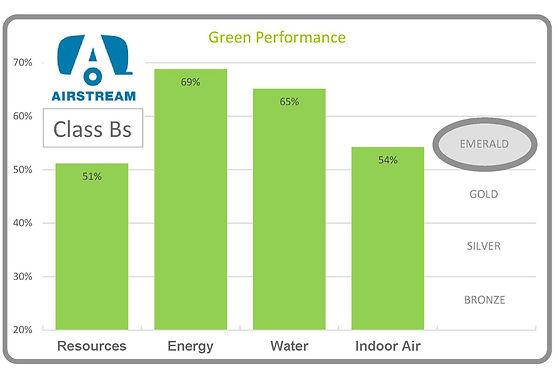 New Graph - Airstream Class Bs.jpg