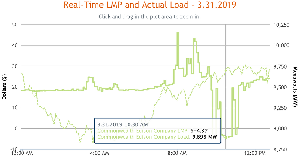 real time price actual load electric