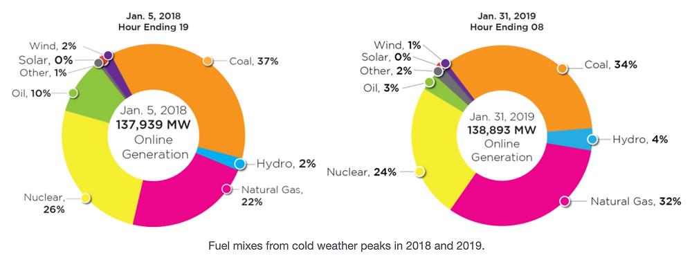 winter generator fuel mix