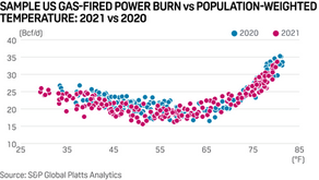 US gas-fired power burn intensity surges as fuel-switching capacity wanes