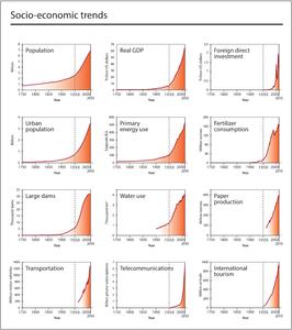 Global_Socio-economic_trends_Steffen_et_al_2015