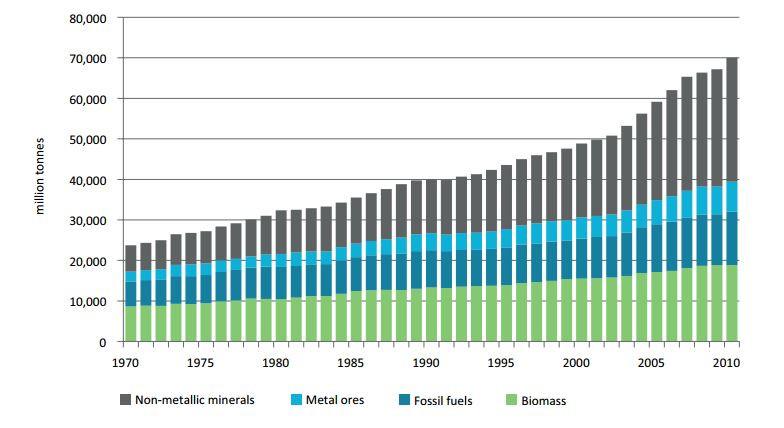 Extraction globale de 4 catégories de matériaux_1970-2010 en millions de tonnes