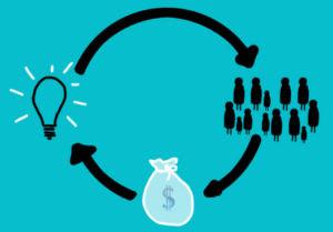Sensorica : socio-financer un nouveau modèle d'entreprise