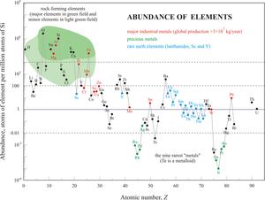relative_abundance_of_chemical_elements