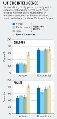 Les échelles de Weschler vs les matrices de Raven