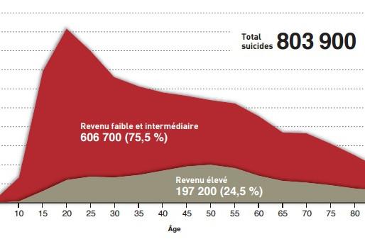 L'intimidation et le suicide chez les jeunes sont des problématiques de santé publique