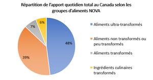 Répartition de l'apport quotidien total au Canada selon les groupes d'aliments NOVA