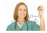 Improving Nursing Care through Technology
