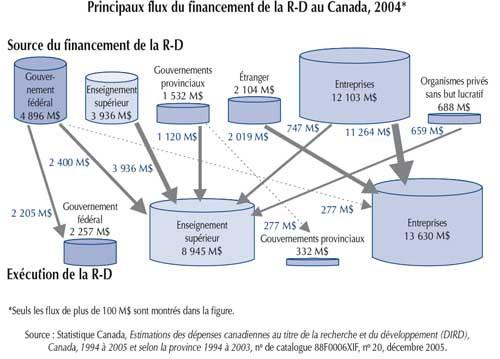 Flux Financement R-D Canada 2004
