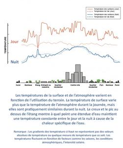 Variations-of-Surface-and-Atmospheric-Temperatures_EPA_s-Reducing-Urban-Heat-Islands_Compendium-of-Strategies_fr-