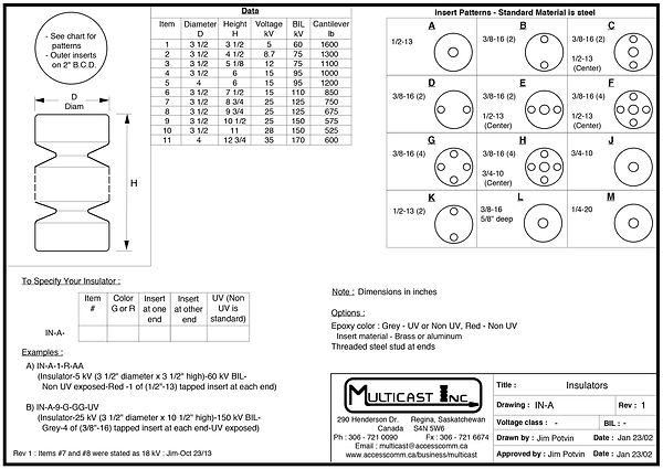 Inserts Bolt circle  bolt circle diameter Pattern Types Standoff Switch and bus Spool