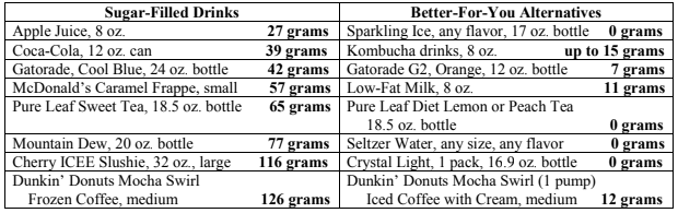 Drink options and alternatives with sugar per serving