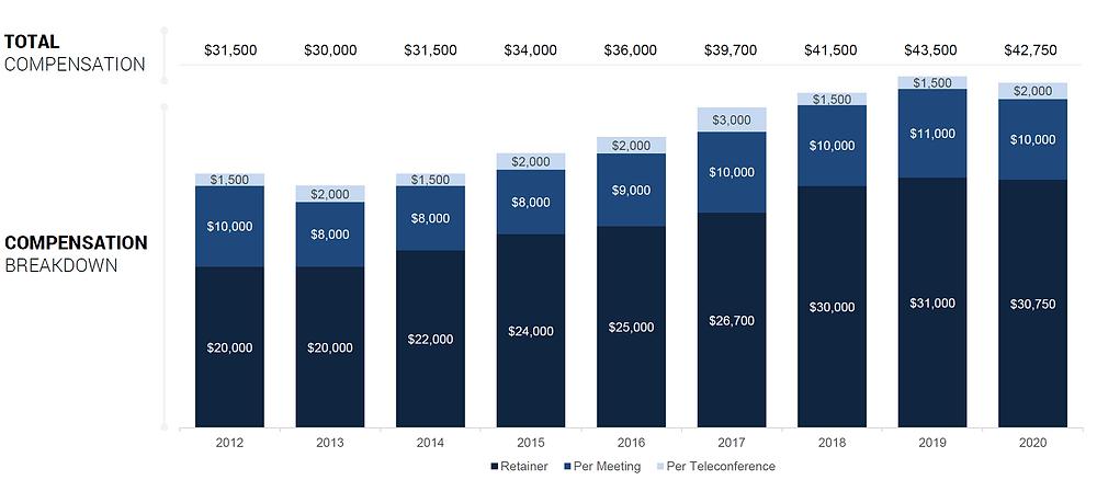 2020 Private Company Board Compensation Survey