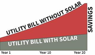 RBS Solar Energy Contractor
