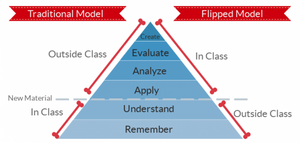 Bloom's Taxonomy in a Flipped Classroom (from site: https://www.odysseyware.com/blog/using-classpace-flipped-classroom)