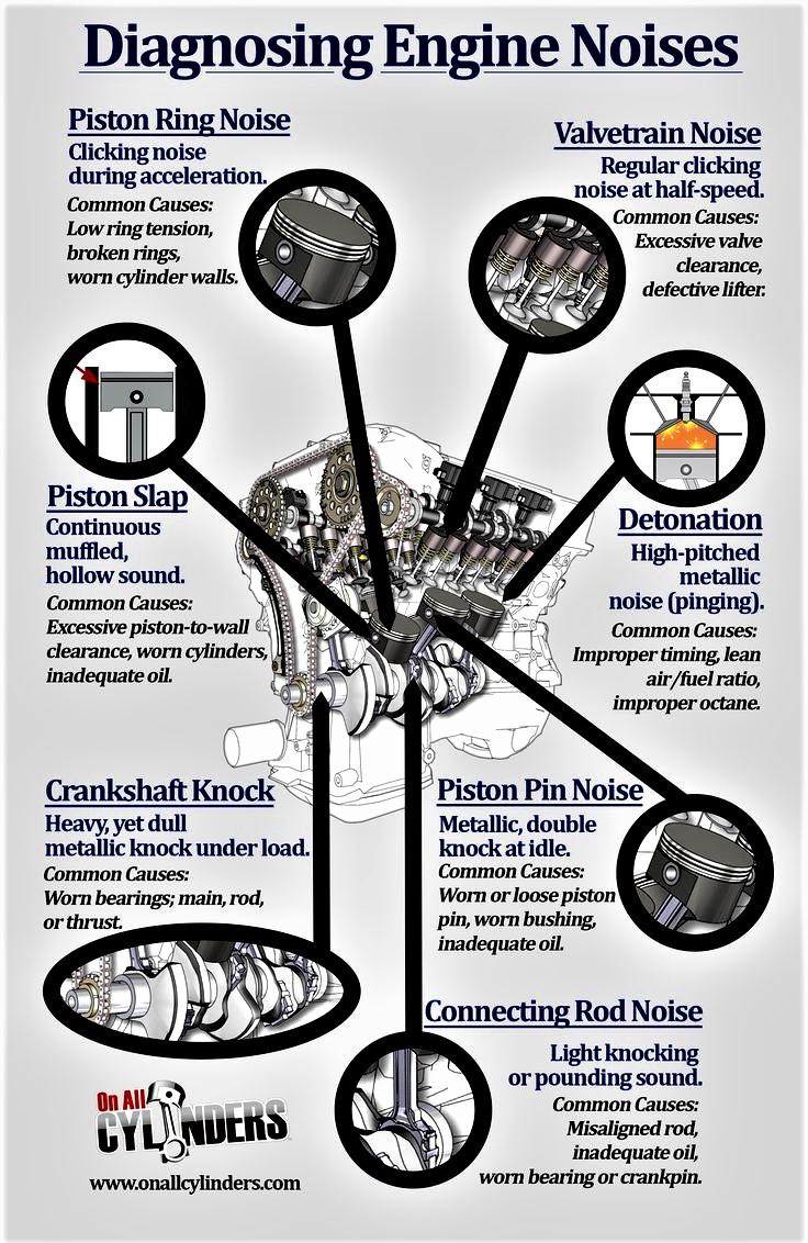 Engine Noises - OnAllCylinders