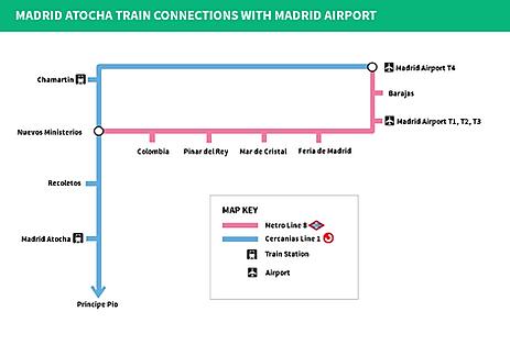 Madrid-C1-L8-Train-Map.png