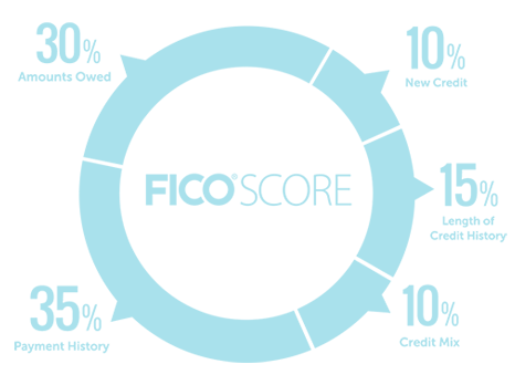 FICO Score Chart LB.png